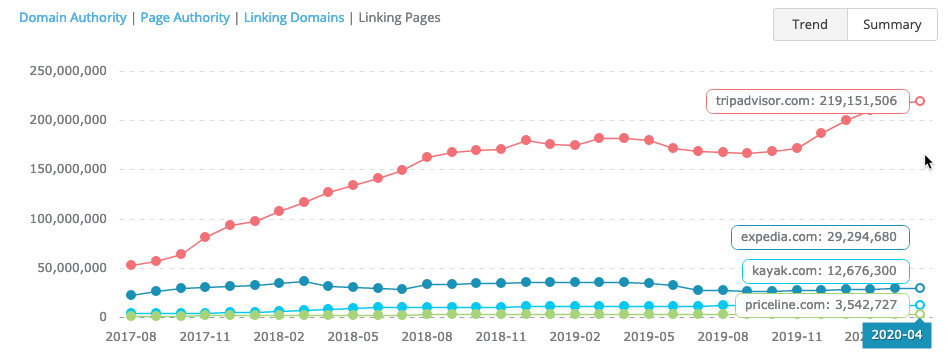 Competitor backlinks trend