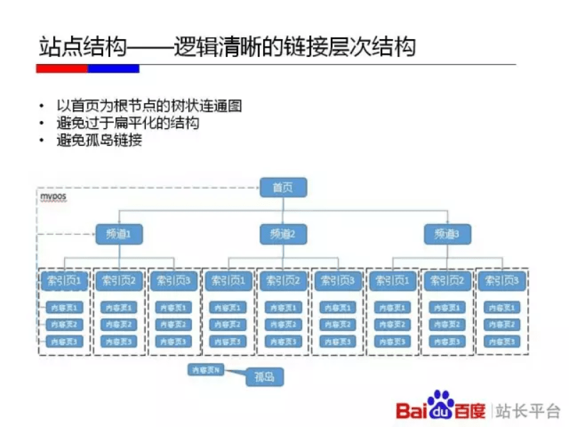 baidu-suggested-site-architecture